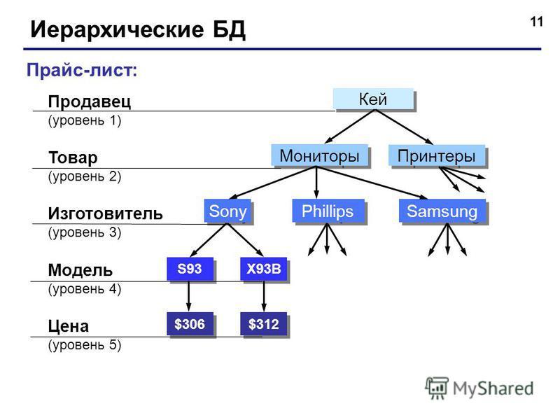 11 Иерархические БД Прайс-лист: Продавец (уровень 1) Товар (уровень 2) Модель (уровень 4) Цена (уровень 5) Изготовитель (уровень 3) $306 $312 S93 X93B Sony Phillips Samsung Мониторы Принтеры Кей