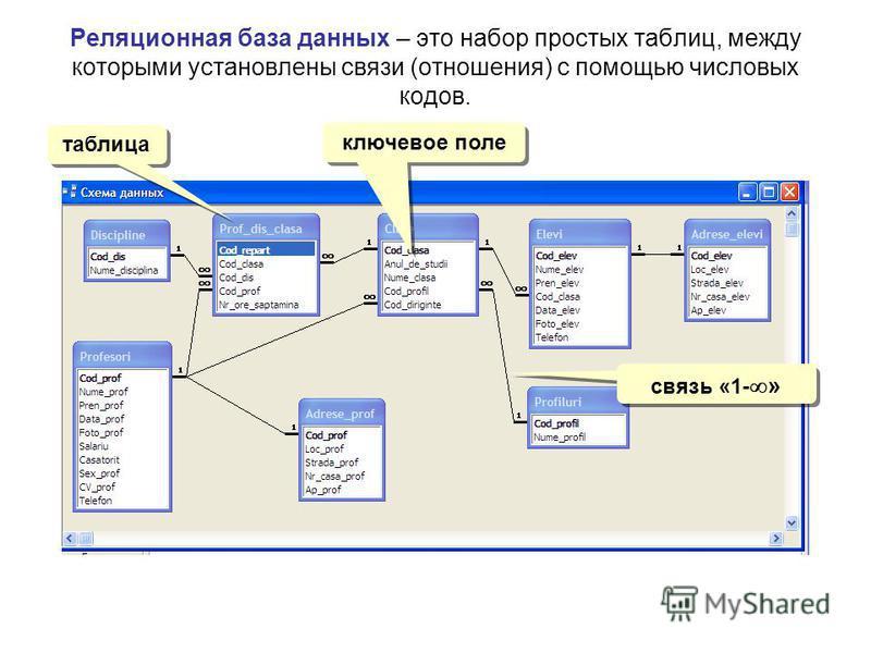Реляционная база данных – это набор простых таблиц, между которыми установлены связи (отношения) с помощью числовых кодов. таблица ключевое поле связь «1- »