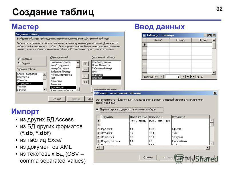 32 Создание таблиц Ввод данных Мастер Импорт из других БД Access из БД других форматов (*.db, *.dbf) из таблиц Excel из документов XML из текстовых БД (CSV – comma separated values)