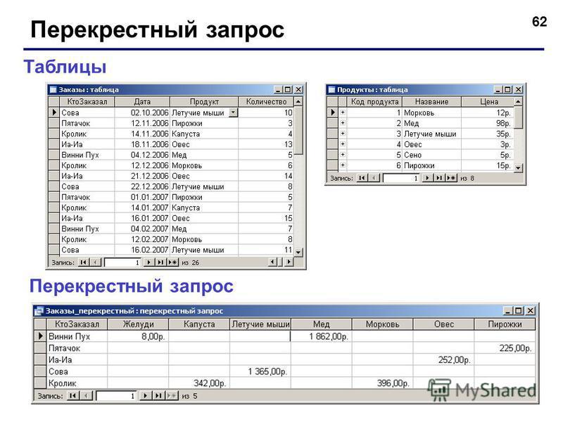 62 Перекрестный запрос Таблицы Перекрестный запрос