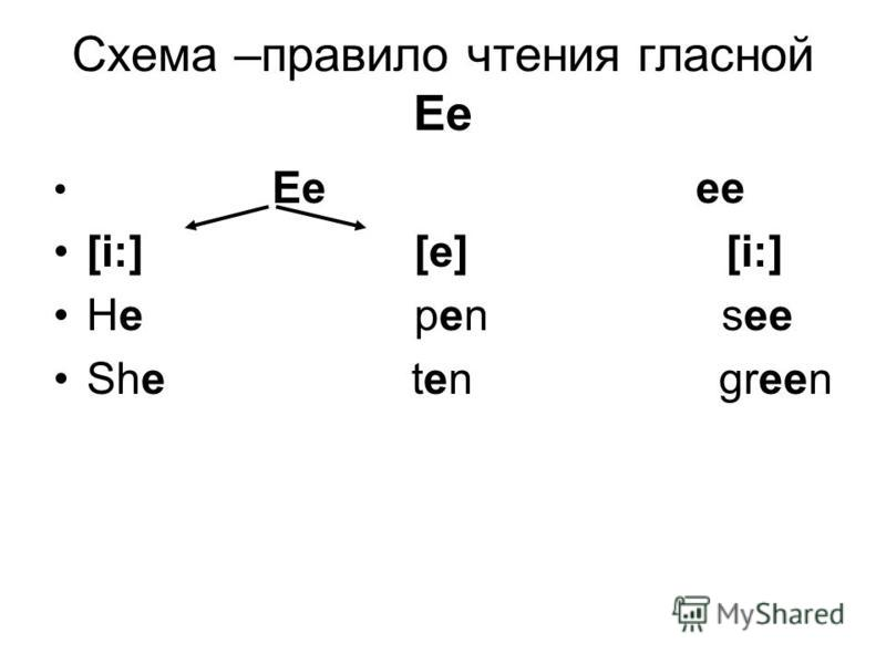 Схема –правило чтения гласной Ee Ee ee [i:] [e] [i:] He pen see She ten green
