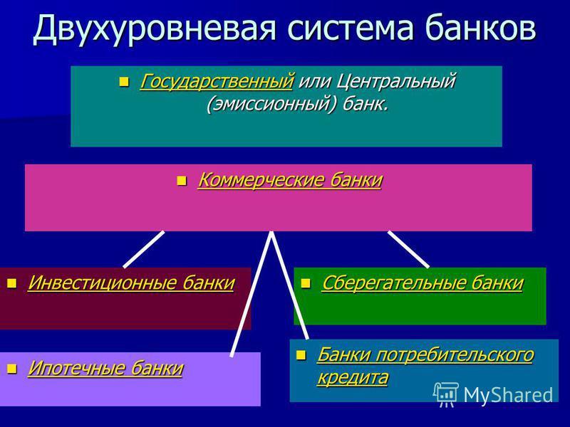 Двухуровневая система банков Государственный или Центральный (эмиссионный) банк. Государственный или Центральный (эмиссионный) банк. Государственный Коммерческие банки Коммерческие банки Коммерческие банки Коммерческие банки Инвестиционные банки Инве