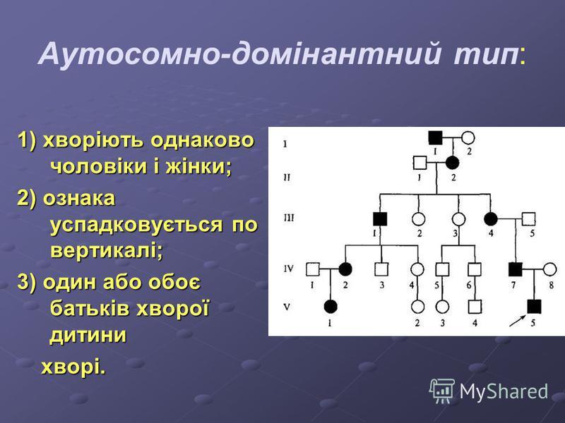 Аутосомно-домінантний тип: 1) хворіють однаково чоловіки і жінки; 2) ознака успадковується по вертикалі; 3) один або обоє батьків хворої дитини хворі. хворі.