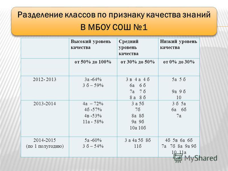 Разделение классов по признаку качества знаний В МБОУ СОШ 1 Высокий уровень качества Средний уровень качества Низкий уровень качества от 50% до 100%от 30% до 50%от 0% до 30% 2012- 20133 а -64% 3 б – 59% 3 в 4 а 4 б 6 а 6 б 7 а 7 б 8 а 8 б 5 а 5 б 9 а