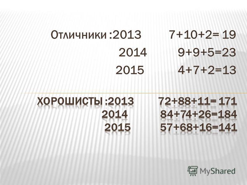 Отличники :2013 7+10+2= 19 2014 9+9+5=23 2015 4+7+2=13