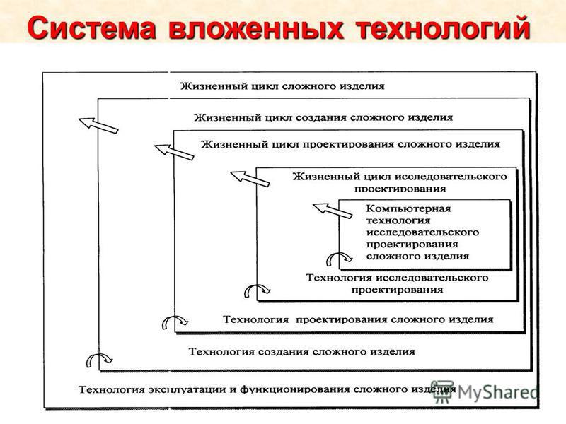 Система вложенных технологий