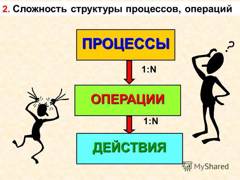 2. Сложность структуры процессов, операций ПРОЦЕССЫ ДЕЙСТВИЯ ОПЕРАЦИИ 1:N
