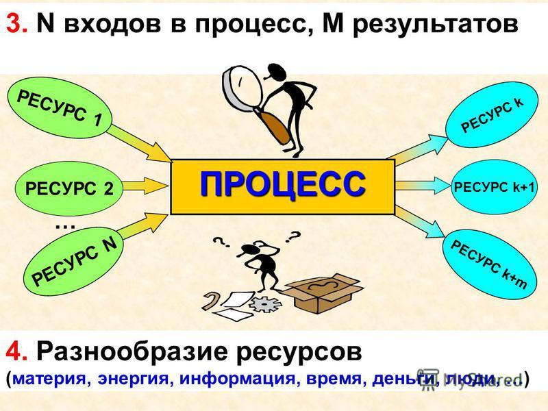 3. N входов в процесс, M результатов ПРОЦЕСС РЕСУРС 1 РЕСУРС N РЕСУРС 2 … РЕСУРС k РЕСУРС k+1 РЕСУРС k+m 4. Разнообразие ресурсов (материя, энергия, информация, время, деньги, люди, …)