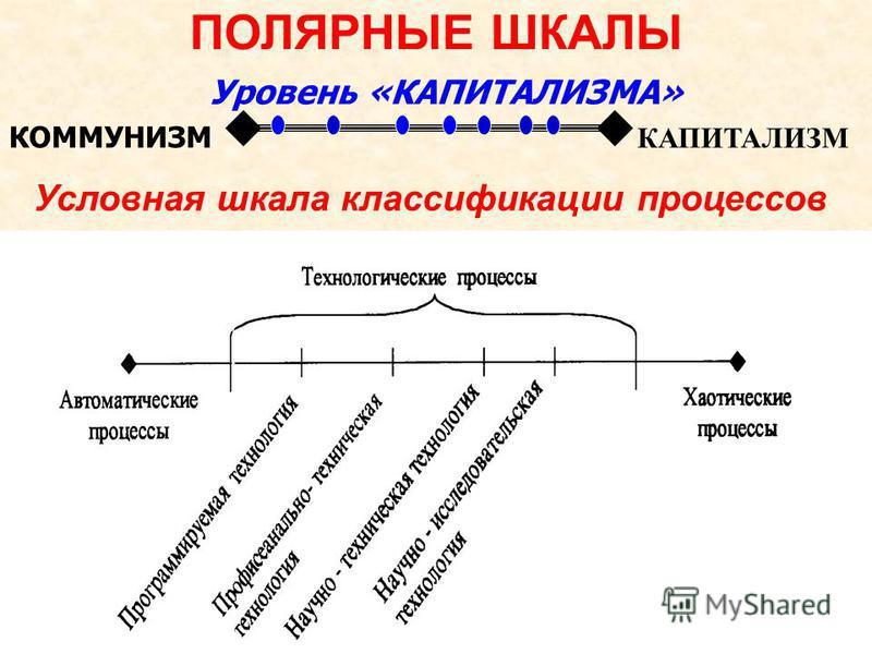 Уровень «КАПИТАЛИЗМА» КАПИТАЛИЗМ КОММУНИЗМ ПОЛЯРНЫЕ ШКАЛЫ Условная шкала классификации процессов