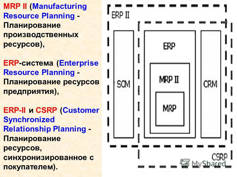 MRP II (Manufacturing Resource Planning - Планирование производственных ресурсов), ERP-система (Enterprise Resource Planning - Планирование ресурсов предприятия), ERP-II и CSRP (Customer Synchronized Relationship Planning - Планирование ресурсов, син