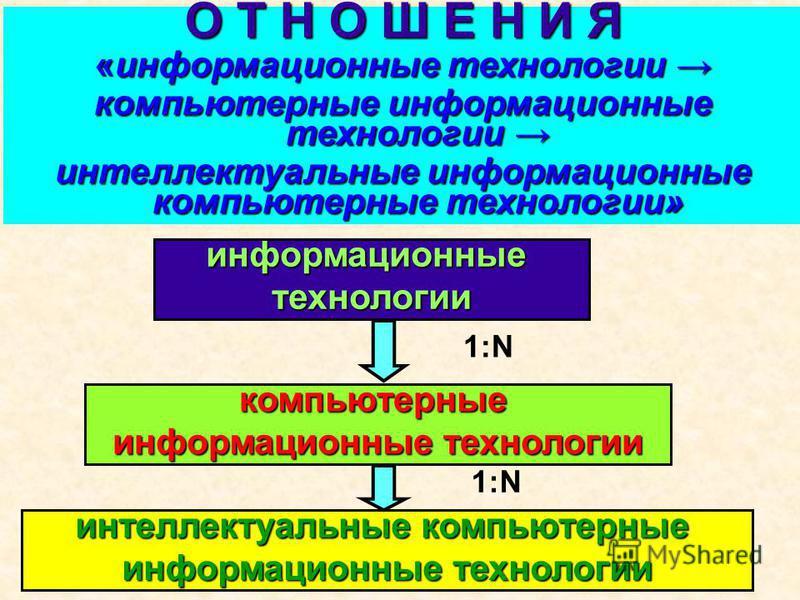 О Т Н О Ш Е Н И Я «информационные технологии «информационные технологии компьютерные информационные технологии компьютерные информационные технологии интеллектуальные информационные компьютерные технологии» информационныетехнологии интеллектуальные к
