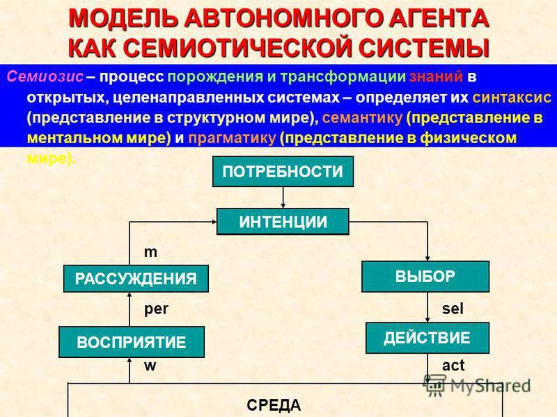 МОДЕЛЬ АВТОНОМНОГО АГЕНТА КАК СЕМИОТИЧЕСКОЙ СИСТЕМЫ Семиозис – процесс порождения и трансформации знаний в открытых, целенаправленных системах – определяет их синтаксис (представление в структурном мире), семантику (представление в ментальном мире) и