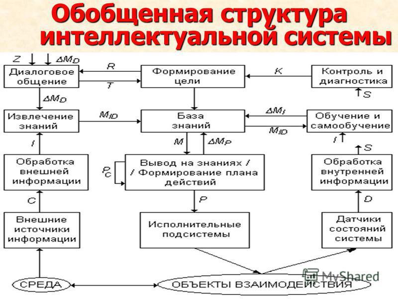 Обобщенная структура интеллектуальной системы