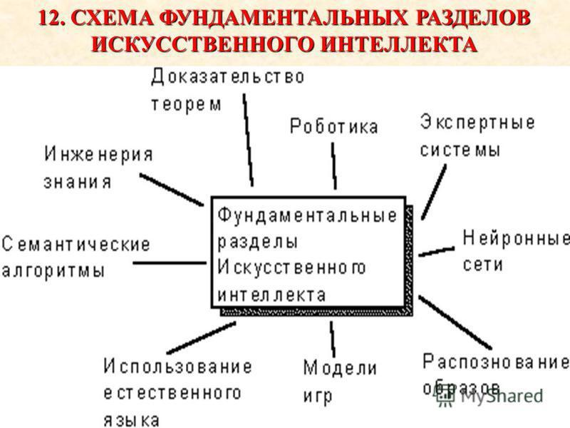 12. СХЕМА ФУНДАМЕНТАЛЬНЫХ РАЗДЕЛОВ ИСКУССТВЕННОГО ИНТЕЛЛЕКТА