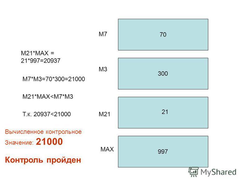 70 300 997 М7 М3 М21 МАX M21*MAX = 21*997=20937 21 M7*M3=70*300=21000 M21*MAX<M7*M3 Т.к. 20937<21000 Вычисленное контрольное Значение: 21000 Контроль пройден