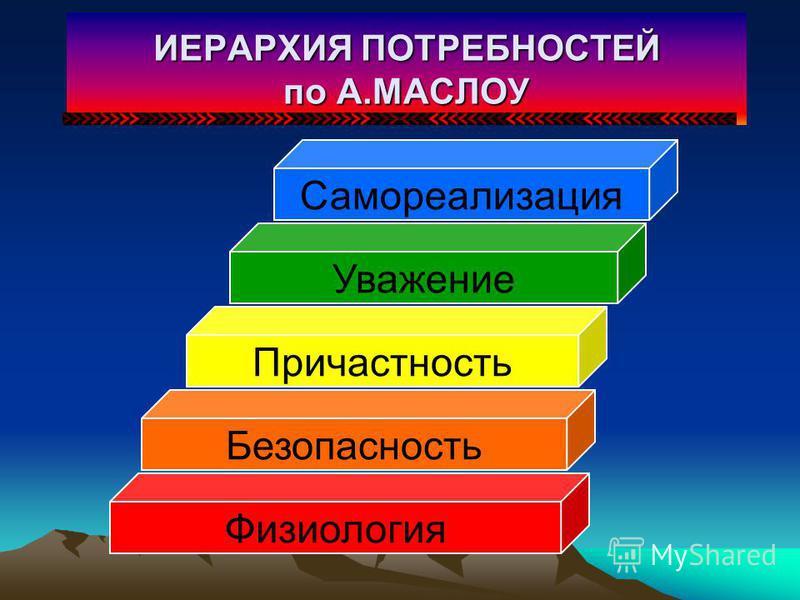 Организация мотивации Мотивация привлечения Мотивация удержания Мотивация к эффективному труду