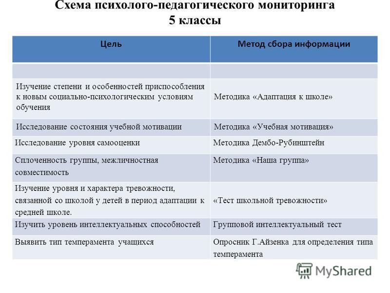 Схема психолого-педагогического мониторинга 5 классы Цель Метод сбора информации Изучение степени и особенностей приспособления к новым социально-психологическим условиям обучения Методика «Адаптация к школе» Исследование состояния учебной мотивации
