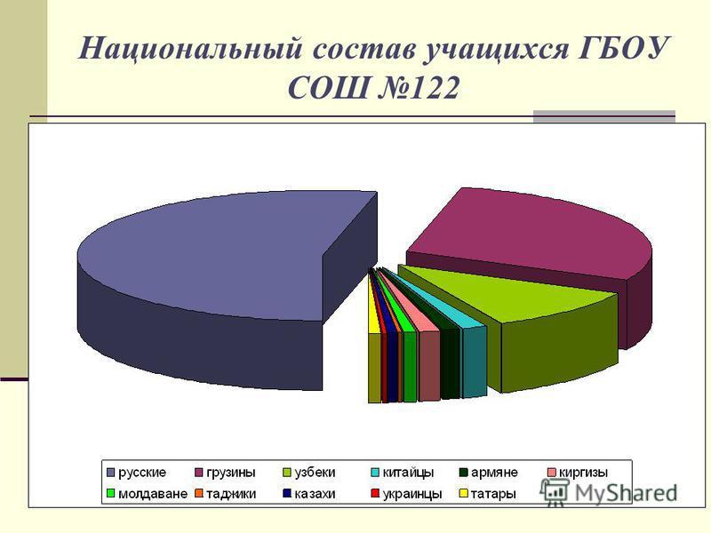Национальный состав учащихся ГБОУ СОШ 122