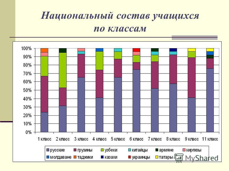 Национальный состав учащихся по классам