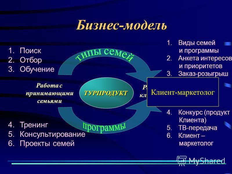 1. Поиск 2. Отбор 3. Обучение 4. Тренинг 5. Консультирование 6. Проекты семей Бизнес-модельТУРПРОДУКТ Работа с принимающими семьями клиентами 1. Виды семей и программы 2. Анкета интересов и приоритетов 3.Заказ-розыгрыш 4. Конкурс (продукт Клиента) 5.