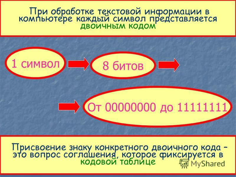 Двоичное кодирование текстовой информации Для кодирования 1 символа используется 1 байт информации. 1 байт 256 символов 66 букв русского алфавита 52 буквы английско- го алфавита 0-9 цифры Знаки препинания