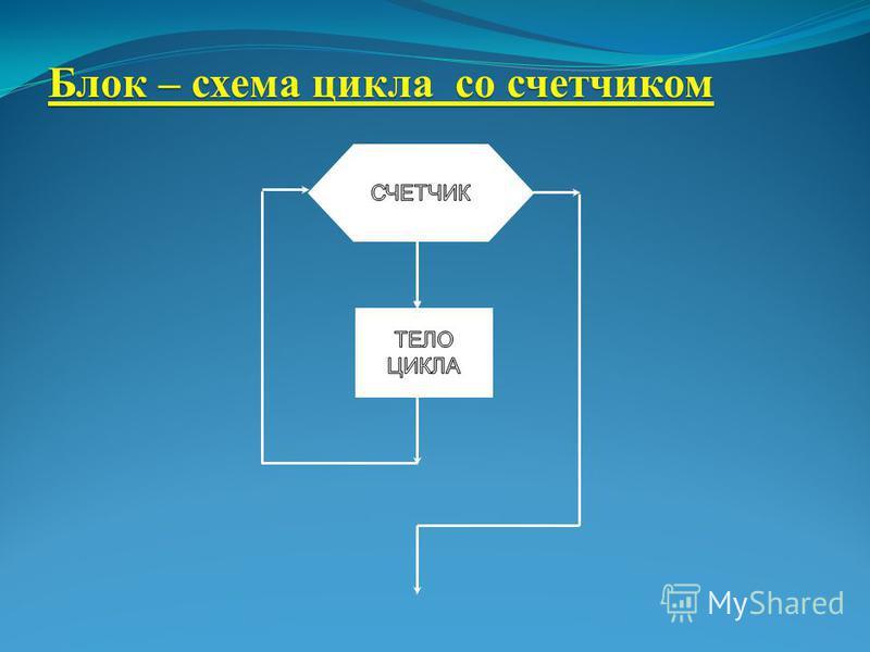 Блок – схема цикла со счетчиком