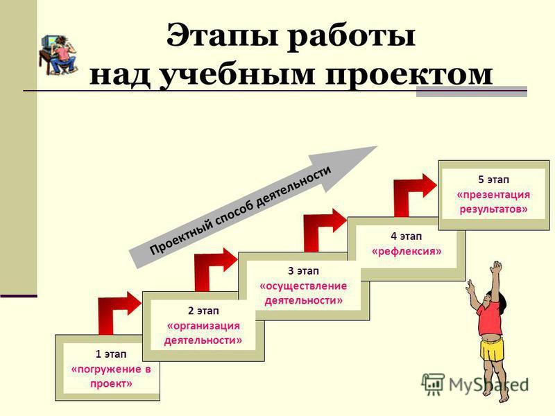 Этапы работы над учебным проектом 1 этап «погружение в проект» 2 этап «организация деятельности» 3 этап «осуществление деятельности» 4 этап «рефлексия» Проектный способ деятельности 5 этап «презентация результатов»
