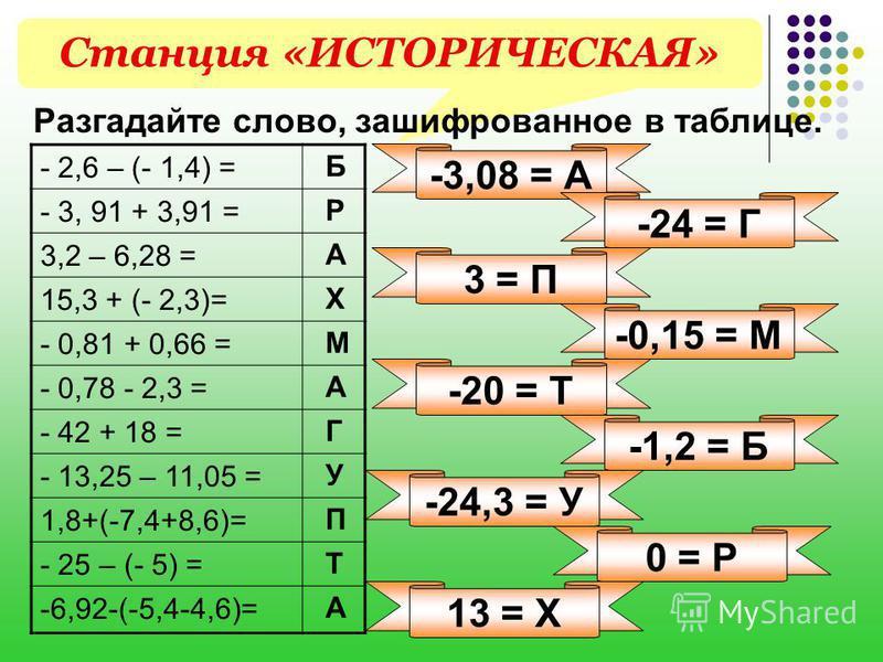 Станция «ИСТОРИЧЕСКАЯ» - 2,6 – (- 1,4) = - 3, 91 + 3,91 = 3,2 – 6,28 = 15,3 + (- 2,3)= - 0,81 + 0,66 = - 0,78 - 2,3 = - 42 + 18 = - 13,25 – 11,05 = 1,8+(-7,4+8,6)= - 25 – (- 5) = -6,92-(-5,4-4,6)= Разгадайте слово, зашифрованное в таблице. -20 = Т -3