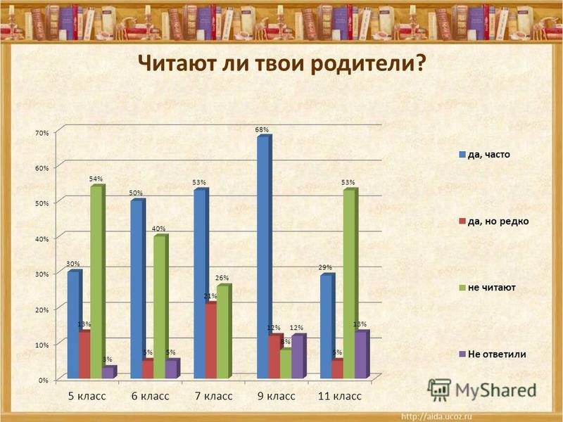 Читают ли твои родители?
