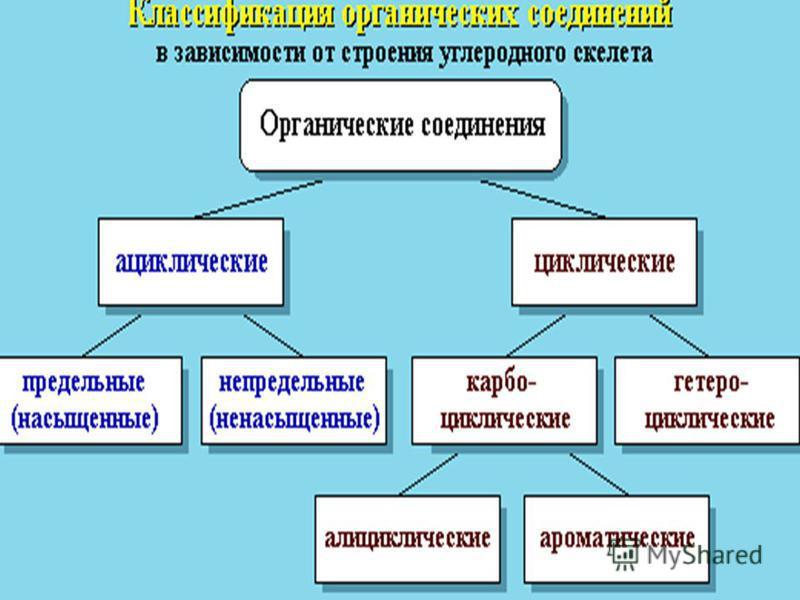 Урок 10 класс классификация органических соединений