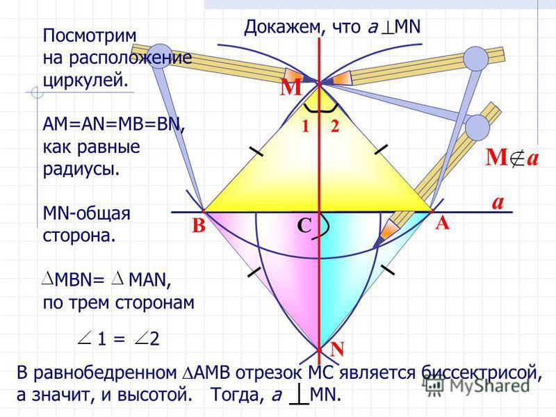 a N B A C 1 = 2 12 В равнобедренном АМВ отрезок МС является биссектрисой, а значит, и высотой. Тогда, а МN. М Докажем, что а MN Посмотрим на расположение циркулей. АМ=АN=MB=BN, как равные радиусы. МN-общая сторона. MВN= MAN, по трем сторонам