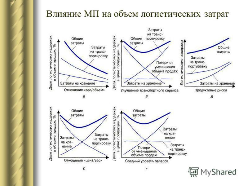 Влияние МП на объем логистических затрат