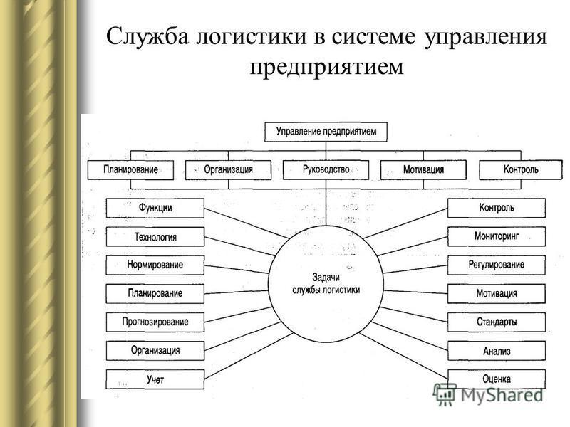 Служба логистики в системе управления предприятием