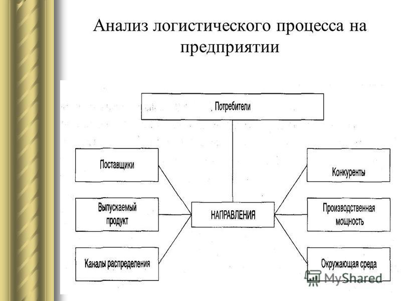 Анализ логистического процесса на предприятии