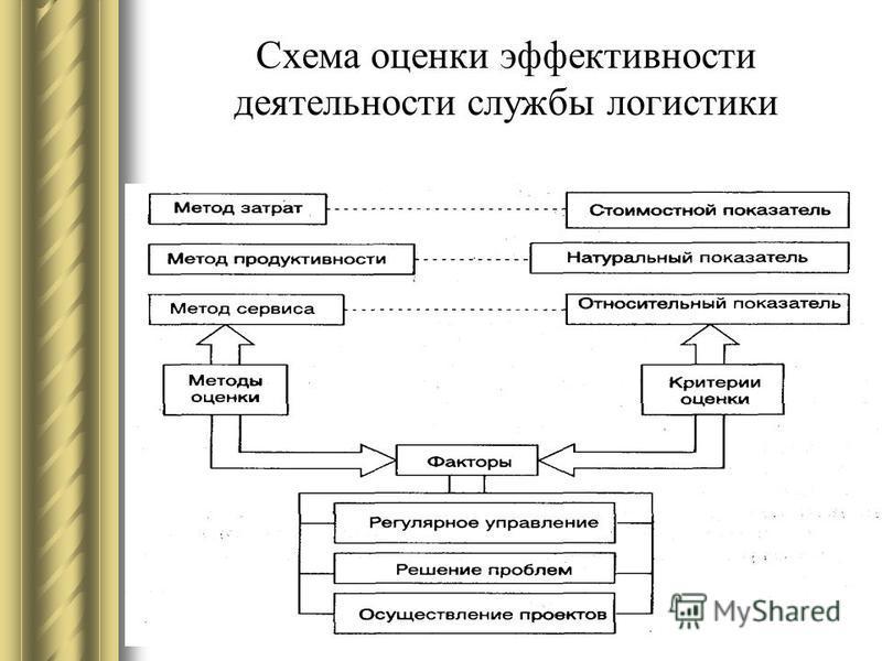 Схема оценки эффективности деятельности службы логистики