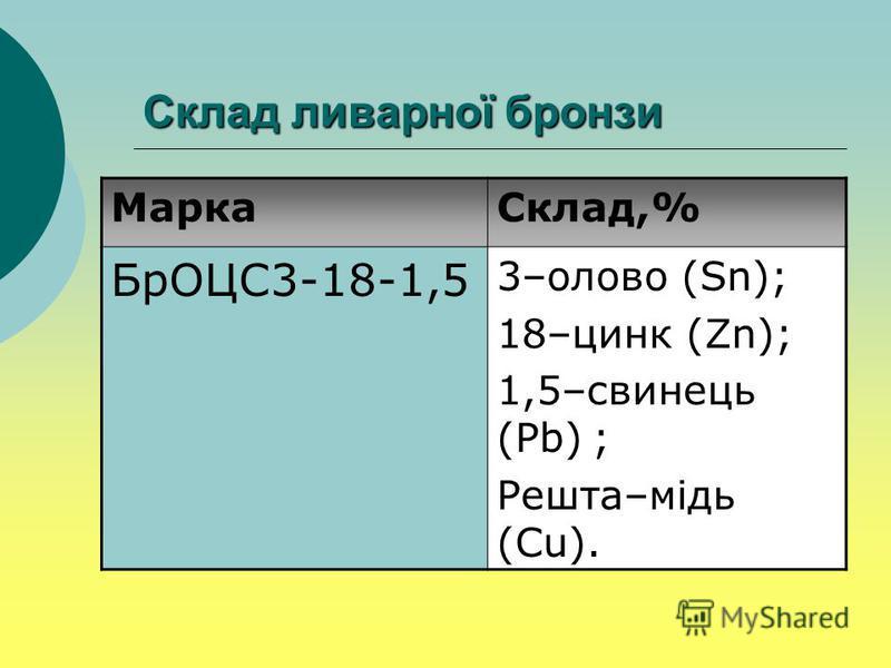 Склад ливарної бронзи МаркаСклад,% БрОЦС3-18-1,5 3–олово (Sn); 18–цинк (Zn); 1,5–свинець (Pb) ; Решта–мідь (Cu).