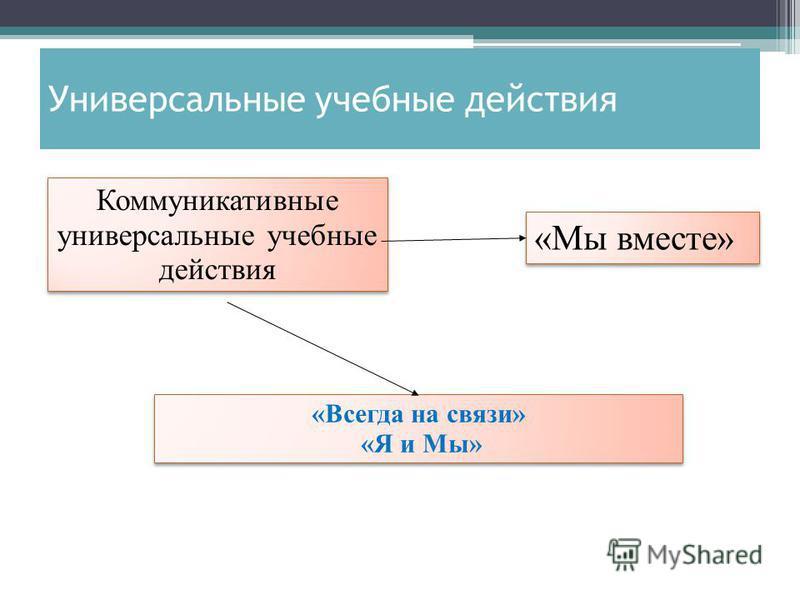Коммуникативные универсальные учебные действия «Всегда на связи» «Я и Мы» «Всегда на связи» «Я и Мы» «Мы вместе»
