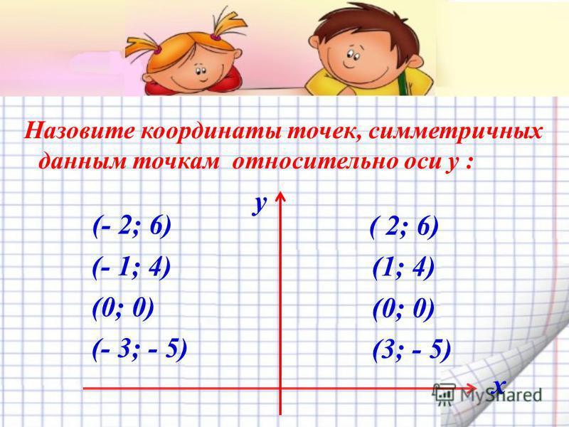 Назовите координаты точек, симметричных данным точкам относительно оси y : (- 2; 6) (- 1; 4) (0; 0) (- 3; - 5) ( 2; 6) (1; 4) (0; 0) (3; - 5) y х