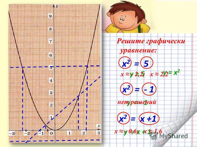 Решите графически уравнение: х 2 = 5 х 2 = 5 х 2 = - 1 x 2 = х +1 y = - 1 y = x + 1 y = х 2 y = 5 нет решений х - 2,2; х 2,2 х - 0,6; х 1,6