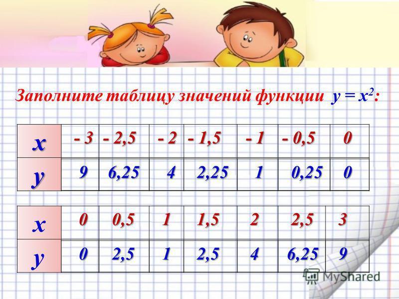 х - 3 - 3 - 2,5- 2,5- 2,5- 2,5 - 2 - 2 - 1,5 - 1 - 1 - 0,5 0 y Заполните таблицу значений функции y = x 2 : х 0 0 0,5 0,5 1 1,5 1,5 2 2,5 2,5 3 y 9 6,25 6,25 4 2,25 2,25 1 0,25 0,25 0 0 2,5 2,5 1 4 6,25 6,25 9