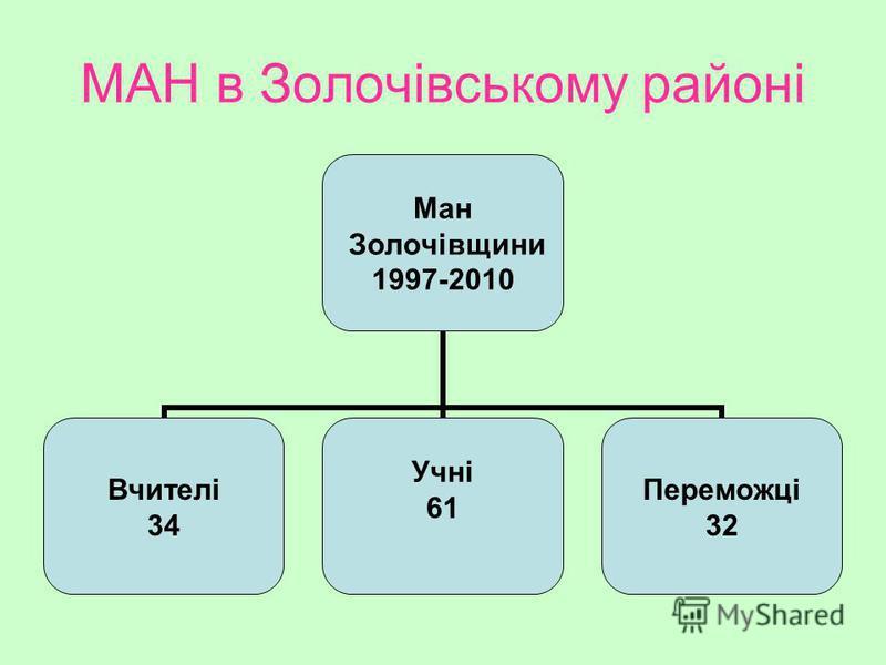 МАН в Золочівському районі Ман Золочівщини 1997-2010 Вчителі 34 Учні 61 Переможці 32