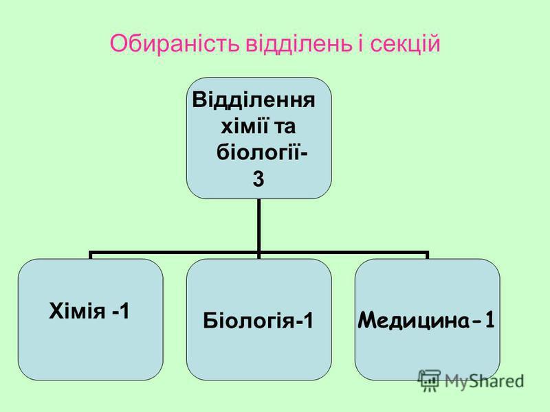 Обираність відділень і секцій Відділення хімії та біології- 3 Хімія -1 Біологія-1 Медицина-1