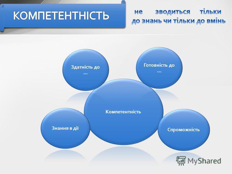 Компетентність Здатність до … Готовність до … Спроможність Знання в дії