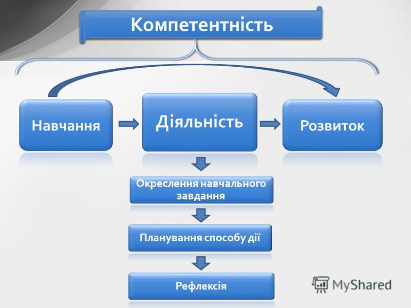 Компетентність Діяльність Окреслення навчального завдання Планування способу діїРефлексія