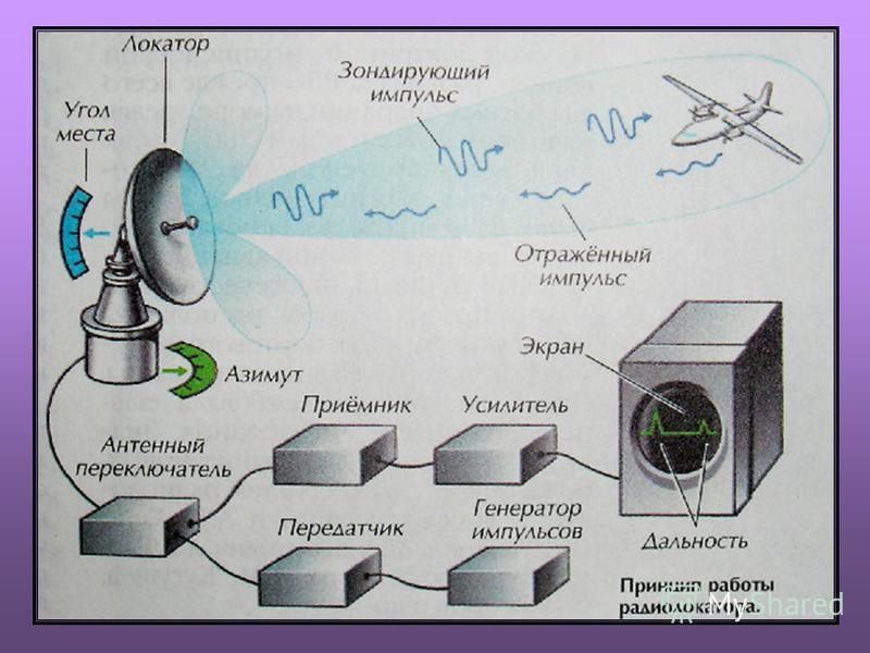 Антенна радиолокатора Для радиолокации используются антенны в виде параболических металлических зеркал, в фокусе которых расположен излучающий диполь. За счет интерференции волн получается остронаправленное излучение. Она может вращаться и изменять у