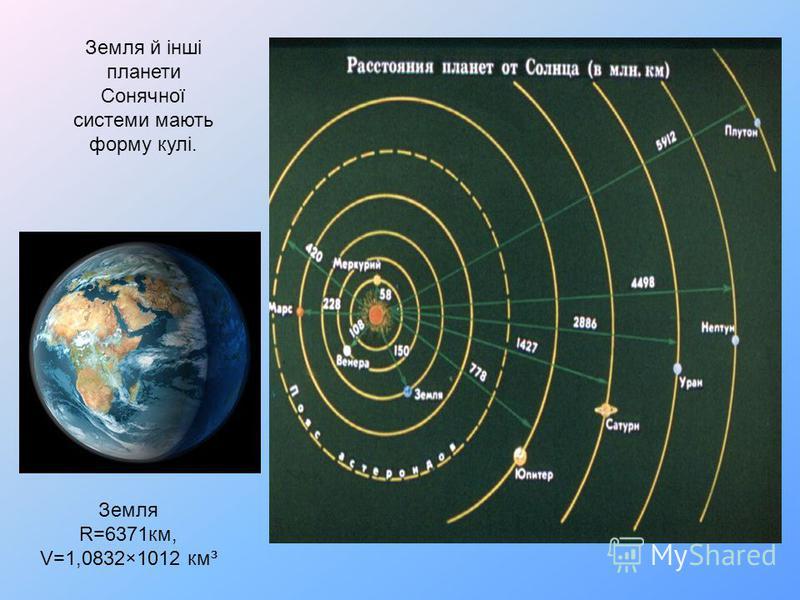 Земля й інші планети Сонячної системи мають форму кулі. Земля R=6371км, V=1,0832×1012 км³