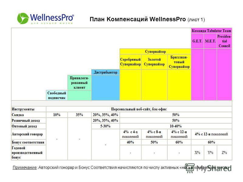 План Kомпенсаций WellnessPro (лист 1) Примечание: Авторский гонорар и Бонус Соответствия начисляются по числу активных «ног» в конкретный месяц