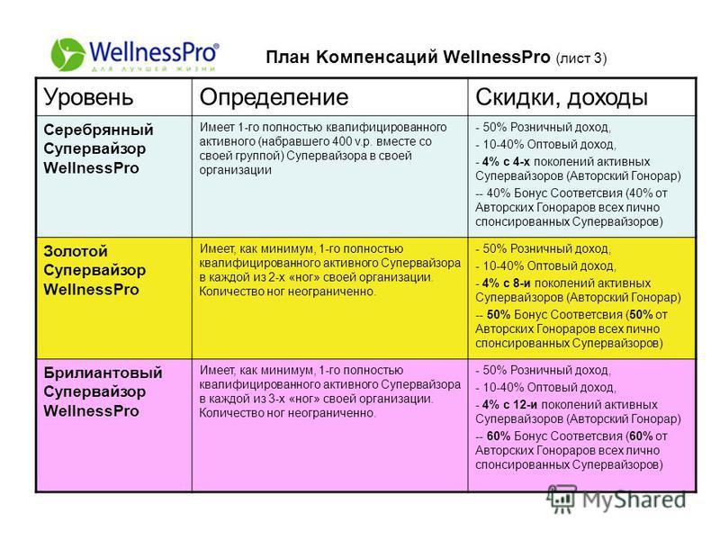 План Kомпенсаций WellnessPro (лист 3) Уровень ОпределениеСкидки, доходы Серебрянный Супервайзор WellnessPro Имеет 1-го полностью квалифицированного активного (набравшего 400 v.p. вместе со своей группой) Супервайзора в своей организации - 50% Розничн