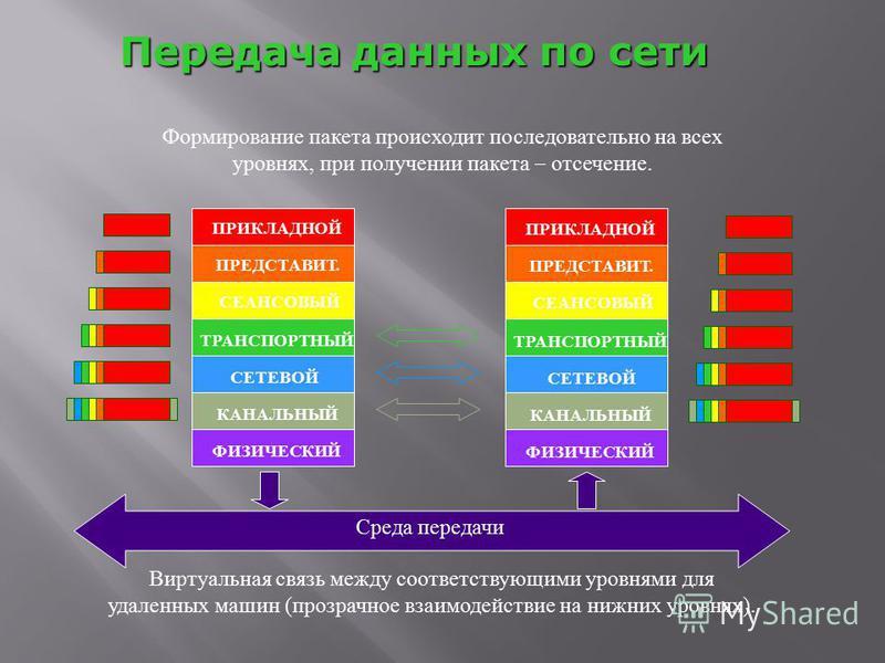 Передача данных по сети Виртуальная связь между соответствующими уровнями для удаленных машин (прозрачное взаимодействие на нижних уровнях). ПРИКЛАДНОЙ ПРЕДСТАВИТ. СЕАНСОВЫЙ ТРАНСПОРТНЫЙ СЕТЕВОЙ КАНАЛЬНЫЙ ФИЗИЧЕСКИЙ ПРИКЛАДНОЙ ПРЕДСТАВИТ. СЕАНСОВЫЙ Т
