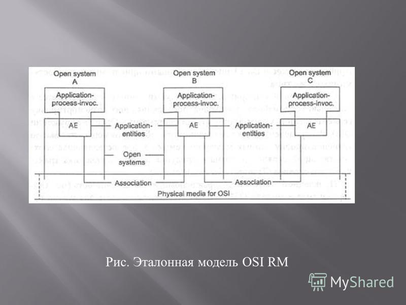 Рис. Эталонная модель OSI RM